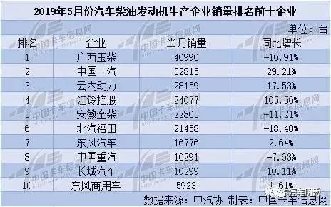 2019年5月份汽车柴油发动机销量排名前十企业