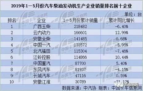 2019年1—5月份汽车柴油发动机销量排名前十企业