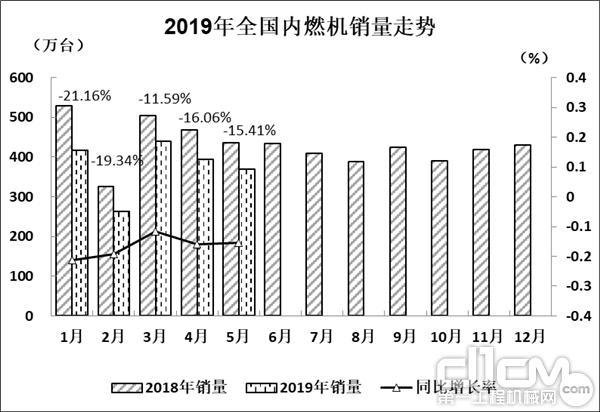 2019年5月内燃机销量368.87万台 同比增长-15.41%