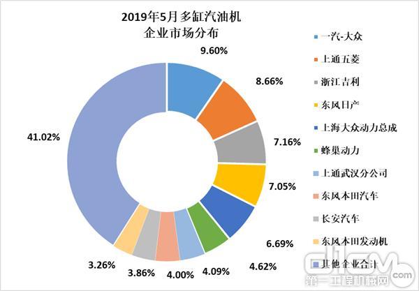 2019年5月多缸汽油机企业市场分布