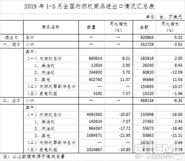 2019年1-5月全国内燃机商品进出口情况汇总表