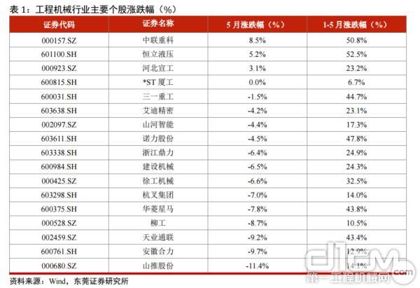 工程机械行业个股涨跌幅(%)