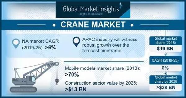 2025全球起重机市场规模