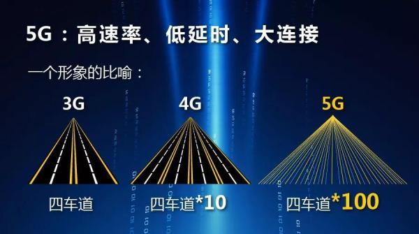 5G,将如何撬动工程机械行业?