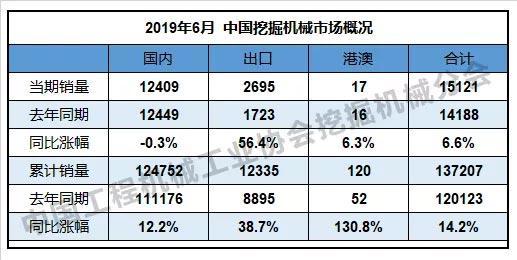 表1:中国挖掘机械市场概况
