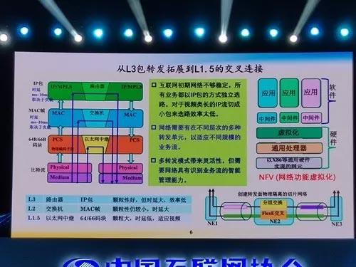 网络架构的升级:从L3包转发拓展到L1.5的交叉连接