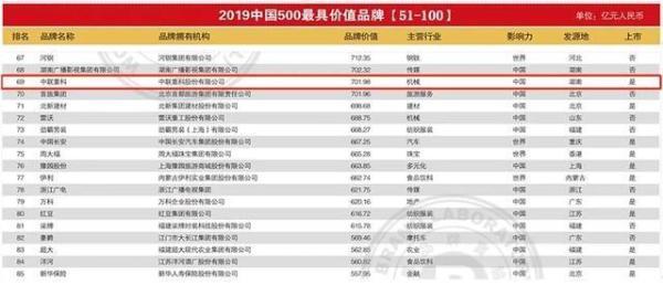 ▲中联重科位列中国500最具价值品牌榜第69位