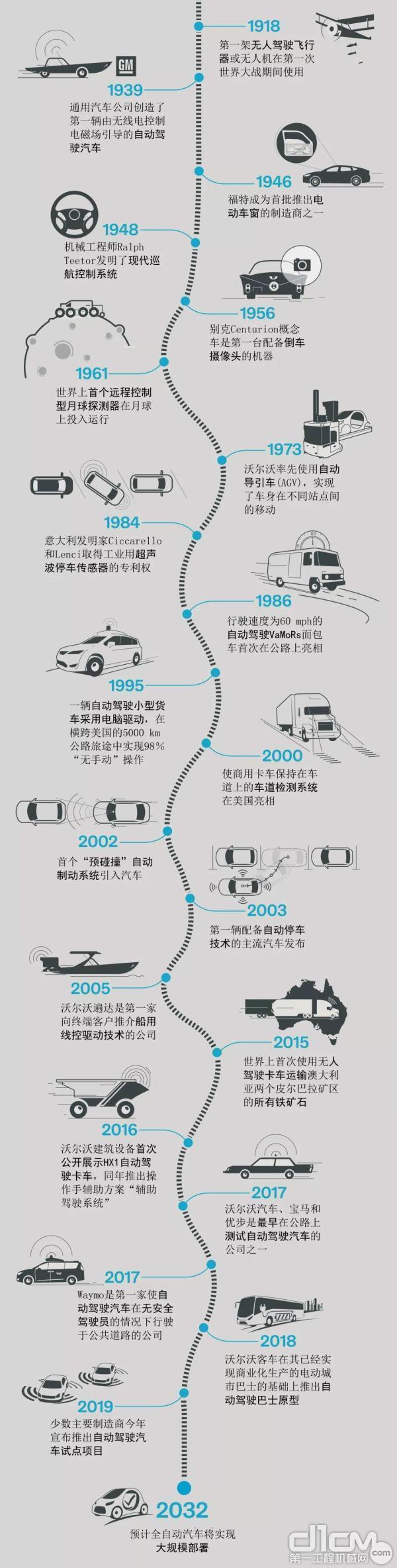 百年自动化之旅