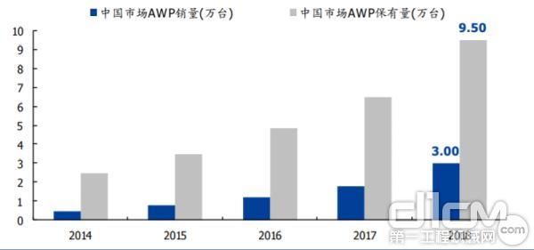 国内高空作业平台销售及保有量高速增长(来源:来源:中国高空作业平台租赁联盟,国盛证券研究所)