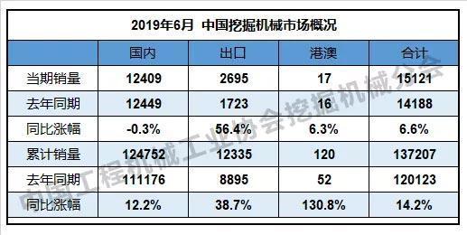 2019年6月中国 挖掘机械市场概况