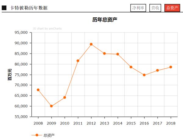 图4:历年总资产