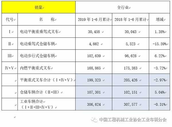 2019年上半年工业车辆行业销量情况(全行业销量)