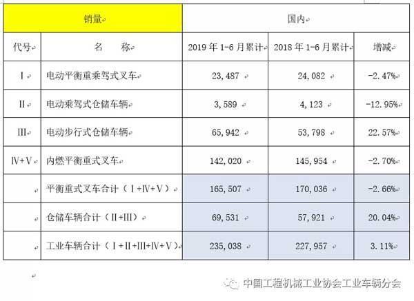 2019年上半年工业车辆行业销量情况(国内销量)