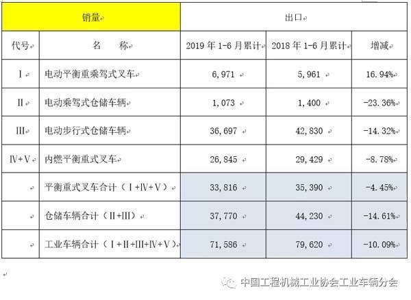 2019年上半年工业车辆行业销量情况(出口情况)