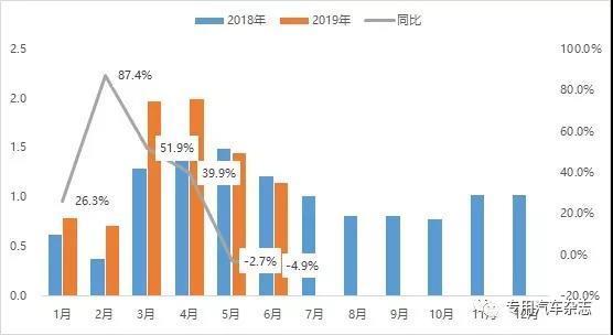 2019年1~6月工程車市場月度表現