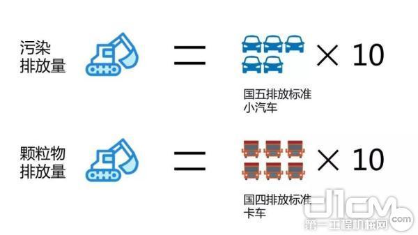 非道路移动机械是氮氧化物的重要排放源