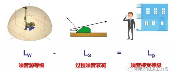 噪声源发射等级与噪声接收等级测量要求的区别与关系