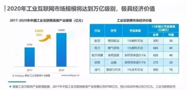 图片来源:易观《2019中国工业互联网数字化发展专题分析》