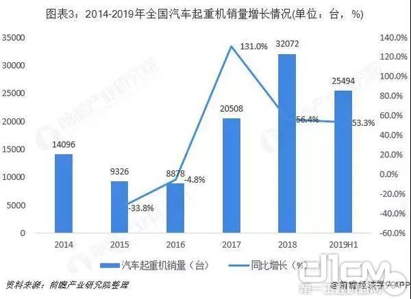 2014-2019汽车起重机销量增长情况
