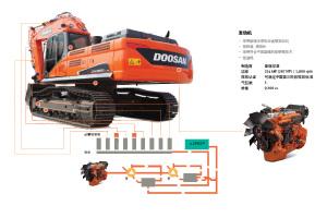斗山DX380LC-9C履带挖掘机图片集