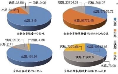 铁路投资3.5万亿