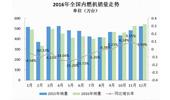 2016内燃机销量下降