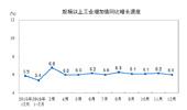 12月工业增加值增速