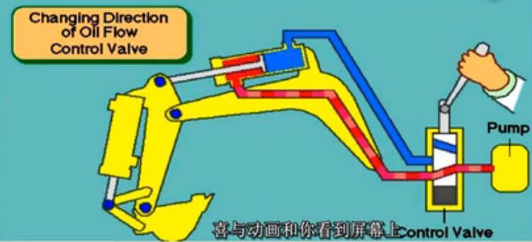科普:挖掘机液压臂原理