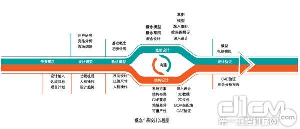 概念产品设计流程图