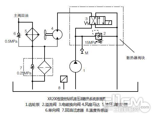 XR200型旋挖钻机液压油散热系统原理图