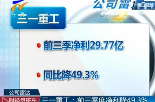 三一重工前三季净利降49.3% 第三季增三成