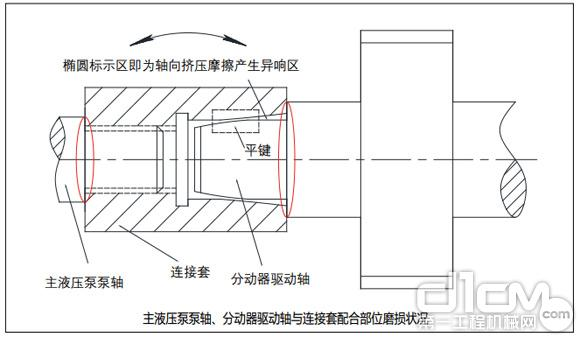 主液压泵泵轴、分动器驱动轴与连接套配合部位磨损状况