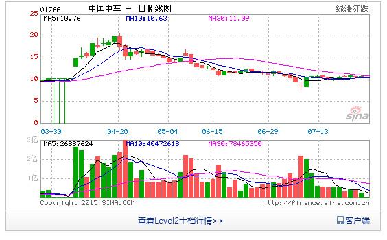 中国中车股票走势