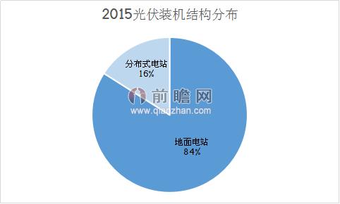 2015年光伏装机结构分布