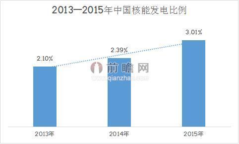 2013——2015年中国核能发电比例
