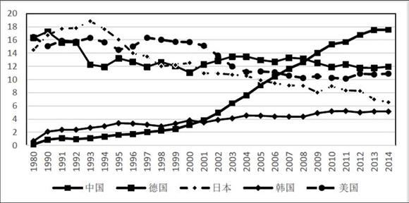 1980-2014年主要国家装备制造业出口规模。资料来源:机械工业信息研究院
