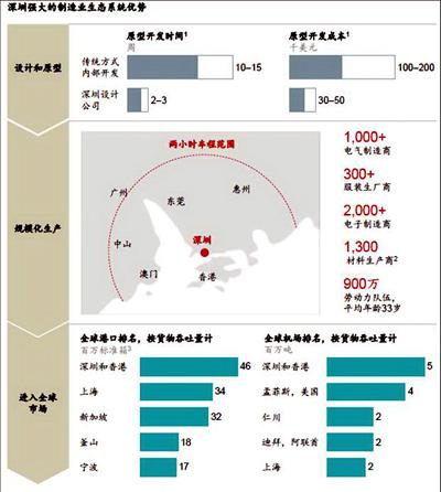 中国装备制造业产业生态系统优势凸显。资料来源:机械工业信息研究院