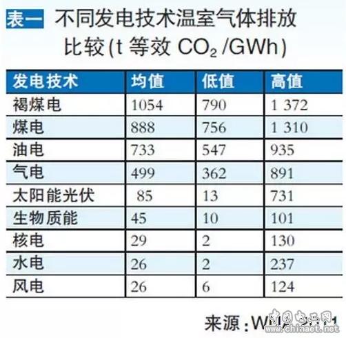 表一 不同发电技术温室气体排放比较