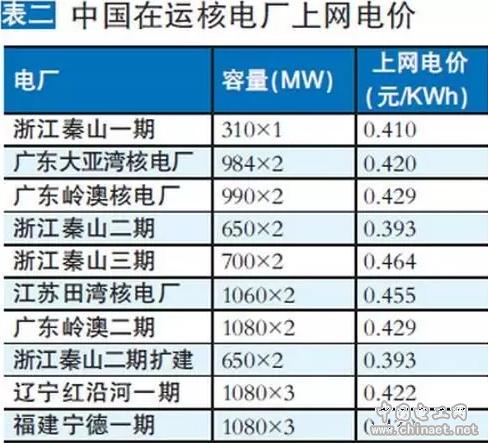 表二 中国在运核电厂上网电价