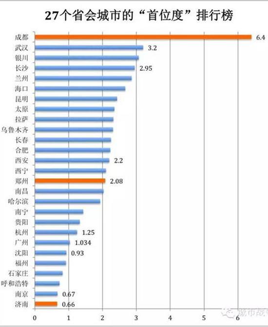 """27个省会城市的""""首位度""""排行榜"""