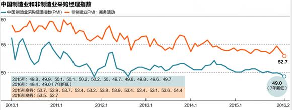 中国制造业和非制造业采购经理指数