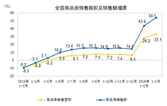 全国房地产开发投资增速