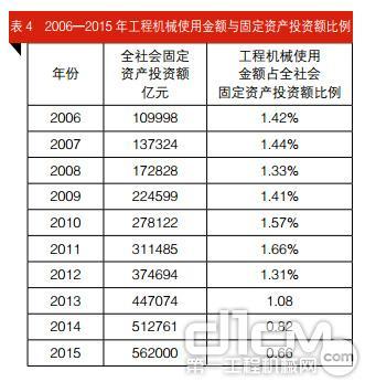 表4 2006—2015 年工程机械使用金额与固定资产投资额比例