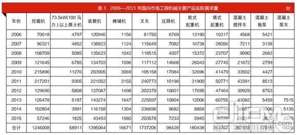 表3 2006—2015 年国内市场工程机械主要产品实际需求量