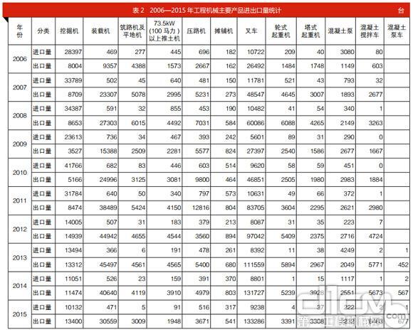 表2 2006—2015 年工程机械主要产品进出口量统计