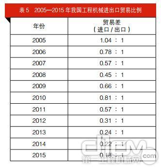 表5 2005—2015 年我国工程机械进出口贸易比例