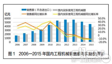 图1 2006—2015 年国内工程机械销售额与实际使用额