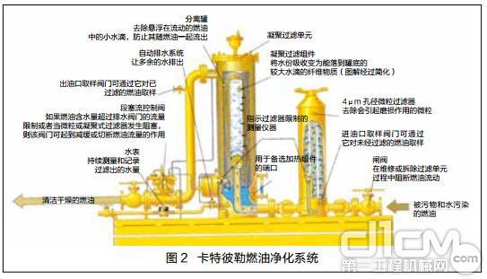 图 2 卡特彼勒燃油净化系统