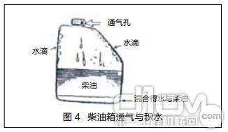 图 4 柴油箱通气与积水