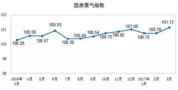国房景气指数